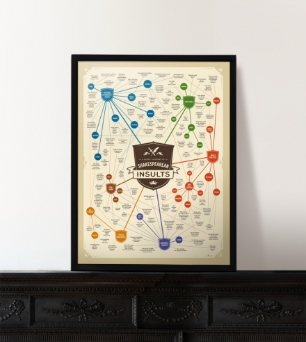 A Grand Taxonomy of Shakespearean Insults - Art Poster by Charley Chartwell on The Bazaar