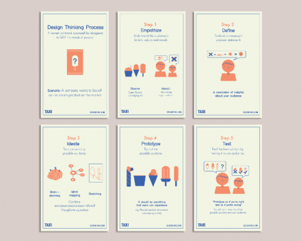 Postcard Set: The Design Thinking Process by DesignTAXI on The Bazaar